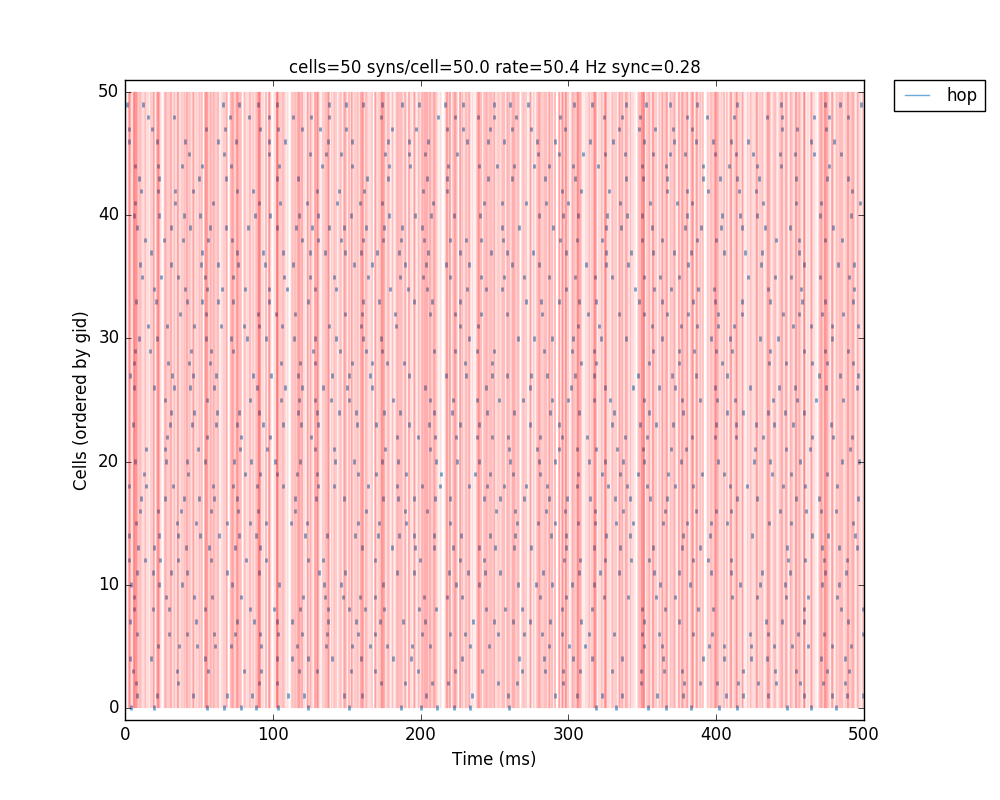 Tutorial — NetPyNE documentation